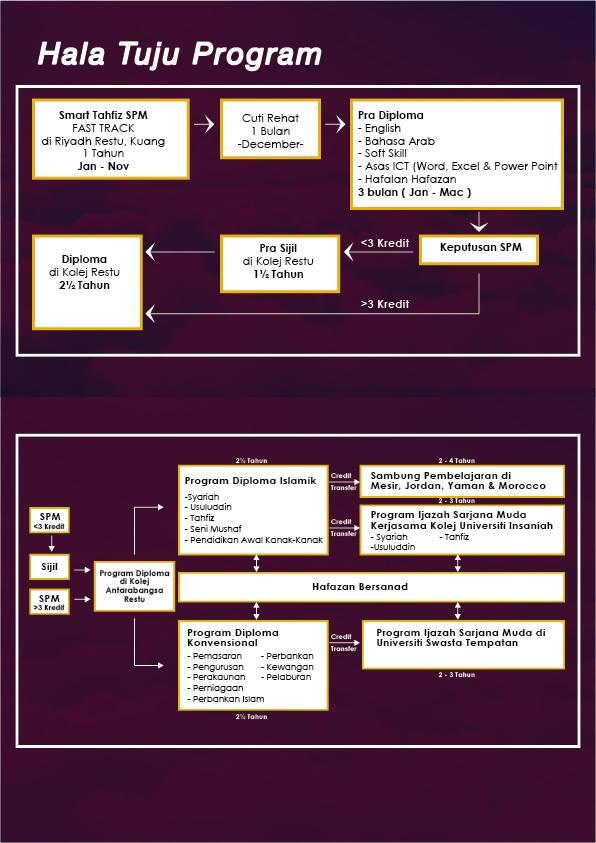 program smart tahfiz
